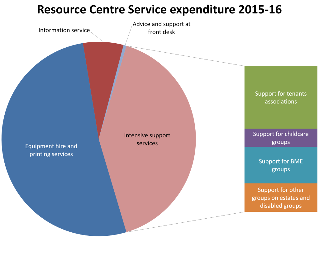Pie chart of Resource Centre expenditure 2015-16