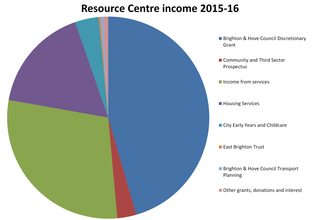 pie chart of Resource Centre income 2015-16