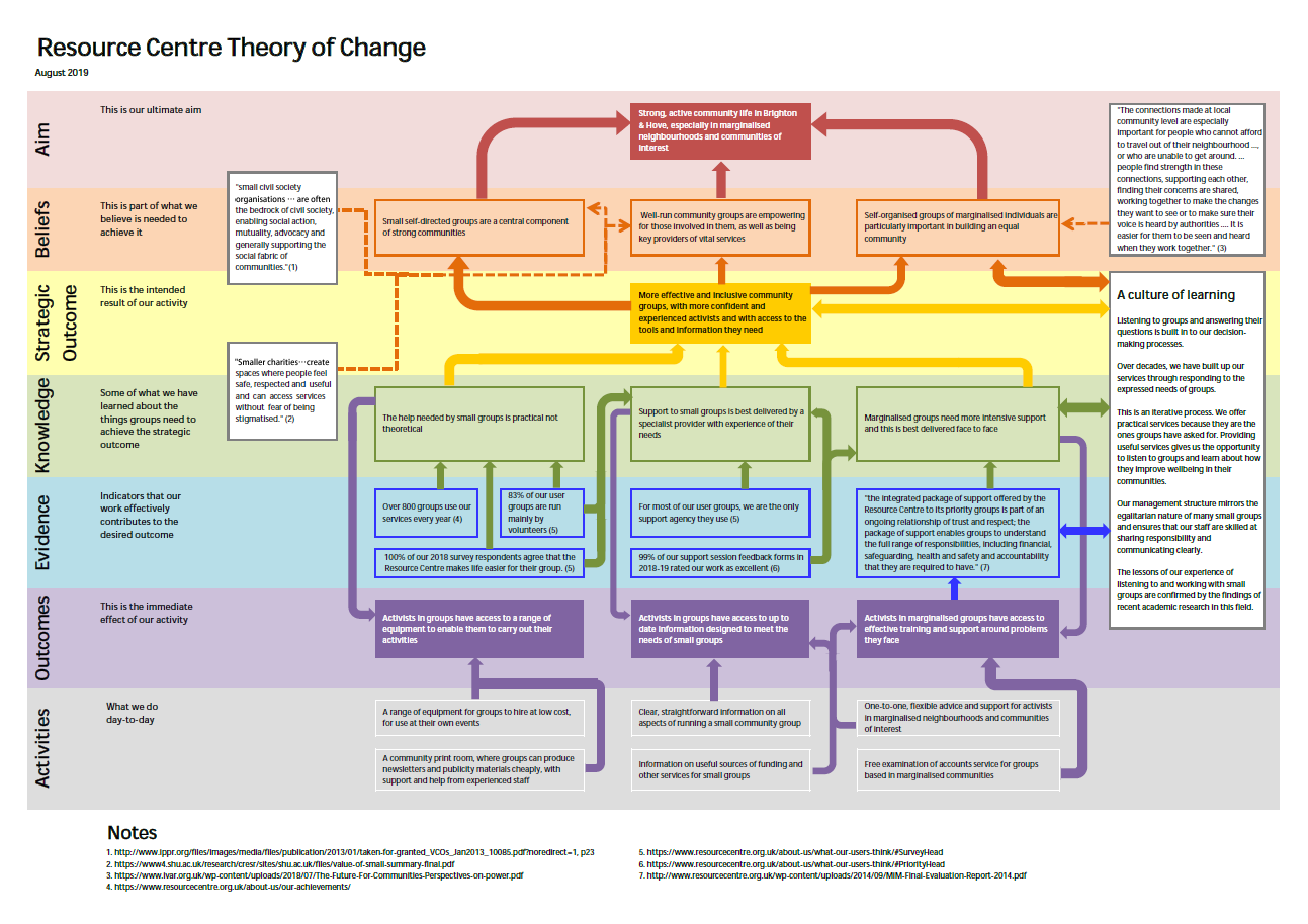 Theory of change diagram for the Resource Centre
