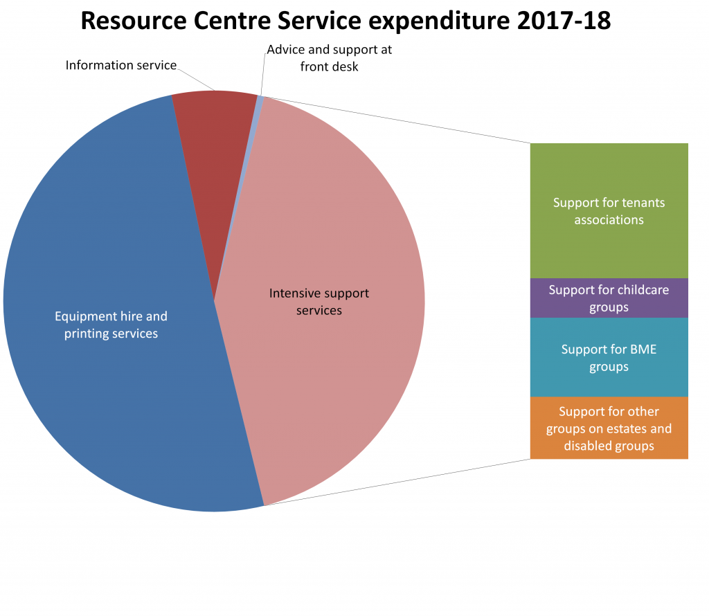 Pie chart showing Resource Centre expenditure on services in 2017-18