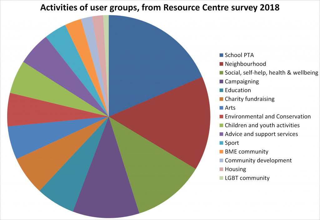 Pie chart showing the range of activities reported by user groups in the 2018 survey. List of activities reads: School PTA, Neighbourhood, Social, self-help, health & wellbeing, Campaigning, Education, Charity fundraising, Arts, Environmental and Conservation, Children and youth activities, Advice and support services, Sport, BME community, Community development, Housing, LGBT community